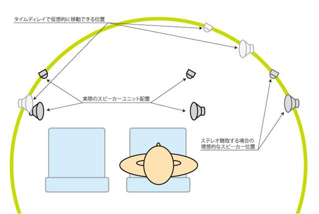 画像: ステレオフォニックの再生の原則としては、左右スピーカーが同じ距離&同じ角度で配置されるべきなので、この図でいえば理想的な配置は実際の位置のはるか右になる。しかしタイムディレイではスピーカーを遠くに配置したようにすることはできても、リスニングポジションからみた方向は変えられないため、右奥に移動したように聴こえる。