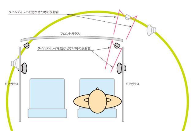 画像: 音が聞こえてくる方向が変わらないのは、スピーカーユニットからの直接音だけではない。ガラスなどの干渉による反射音も同様だ。音の到達タイミングは変わるが、音が飛んでくる方向は変わらないため、思わぬ変化が起こることもある。