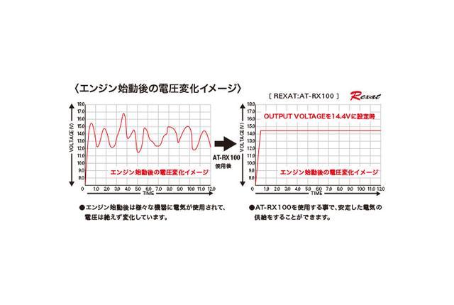 画像: 車両からの供給電力は、電圧の変動と切り離せない。オーディオのために電源をトリートメントするのがAT-RX100の役割だ。