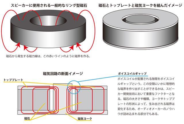 画像: 磁石から出ている磁力線を磁気ヨークとトッププレートでボイスコイルギャップに集中させる仕組みが磁気回路だ。ボイスコイルギャップに発生する磁界の中で、ボイスコイルへ電流が流れると、コイルが上下運動する。この動きが振動板に伝えられて空気の粗密波を生み出し、音として聞こえるようになる。