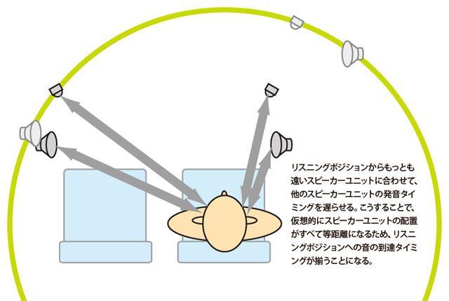 画像: リスニングポジションへ同じタイミングで音を届ける