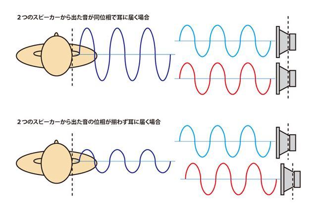 画像: フロントスピーカーとリアスピーカーの発音タイミングと位相の揃い具合をわかりやすく表すと、2つのスピーカーから出た音の位相が揃うと聴き取れる音のダイナミックレンジは増すが、位相が揃わない場合は2つの音波が干渉してダイナミックレンジは減ってしまう。