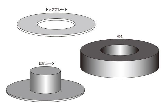 画像: 一般的な磁気回路構成パーツは、トッププレート、磁石、磁気ヨークで構成される。ヨークの中央には振動板背面のエアを抜くための穴が貫通しているものも多い。