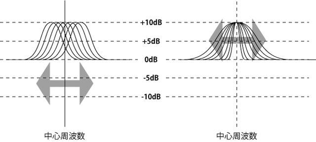 画像: グラフィックイコライザーに、中心周波数の変更機能やバンドあたりの調整帯域幅(尖塔値:Q値)の調整機能をもたせたものがパラメトリックイコライザーだ。