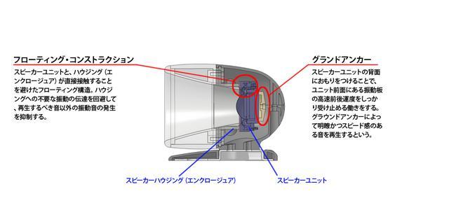 画像: ホーム用スピーカーシステムECLIPSE TDで培われたテクノロジーを詰め込んだ設計。