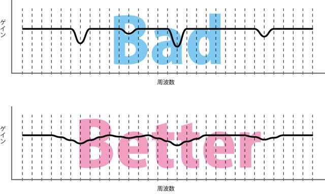 画像: 周波数特性のピークやディップを整えるほか、音質調整機能として活用できるイコライザー。その場合には急なイコライザーカーブはなるべく作らないようにし、なだらかなカーブで調整するように心がけたい。