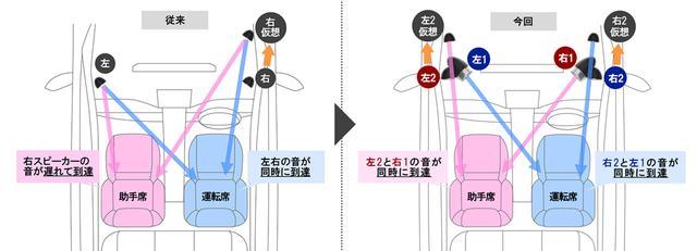 画像: DSPによる音の発生タイミングを調整することで、これまでにないサウンドシステムが構築できた。