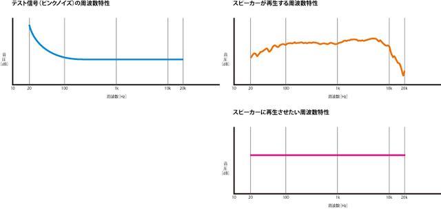 画像: 音響測定によく使用されるピンクノイズを再生すると、スピーカーから出てくる音の周波数特性がわかるが、本来再生して欲しい音は全周波数にわたってフラットな特性だ。