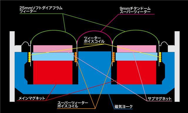 画像: KFC-XS174Sのツィーターユニットは、リング上のソフトダイヤフラムとチタンドームスーパーツィーターの2ウェイ構造を採用する。ツィーターダイアフラムの内周縁はスーパーツィーターとボイスコイルを共有する。トゥイーター専用のボイスコイルもダイアフラム外周に配置されていて、これによって2ウェイ同軸ユニットとして動作する。