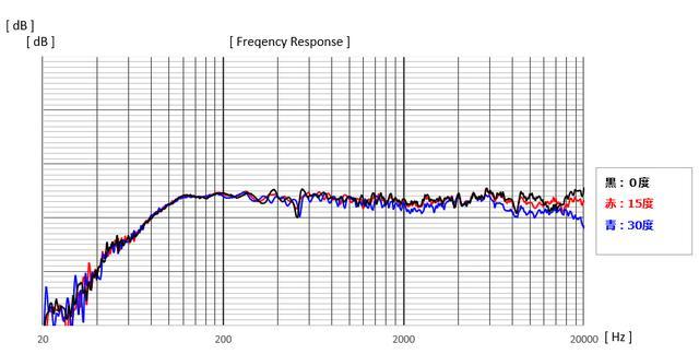 画像: こちらは指向特性を測定したグラフ。ユニットの正面(0度)に対して、15度、30度とユニットの軸上から外れても音圧が極端に落ちることがない結果が現れている。このことから車室内での聴取条件により適した特性を持つスピーカーであろう事がうかがえる。