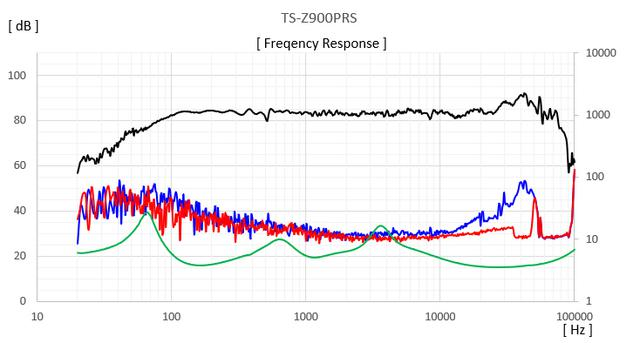 画像: TS-Z900PRSの周波数特性(黒線)とインピーダンスカーブ(緑線)、そして2次および3次ひずみ(青線と赤線)の測定グラフ。音圧は広帯域に渡ってピークディップが少ないことがわかる。またひずみも少なく、グラフの横軸で見る中頃で低くまた暴れが少ないことも驚かされる。