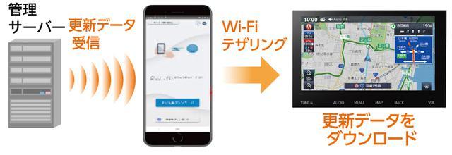 画像: スマートフォンを利用した地図更新データの更新が行えるようになるなど、スマホ連携機能も強化されている。