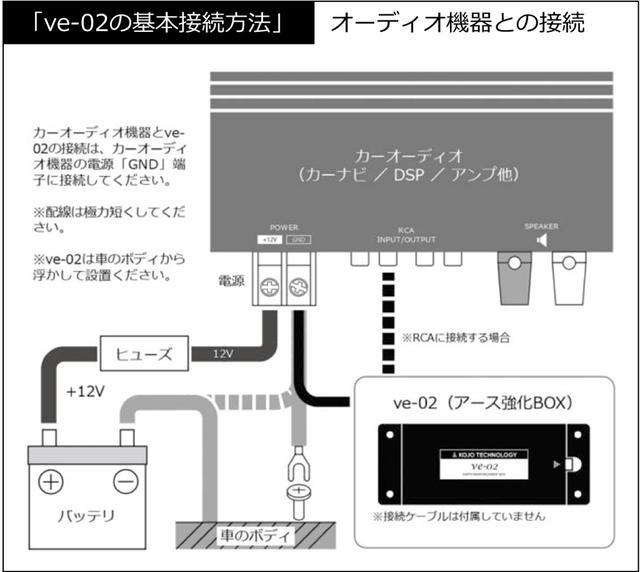 画像: KOJO-TECHの車載用ボディアース強化BOX「ve-02」本日発売