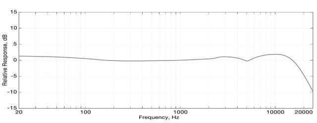 画像: Delphosの周波数特製