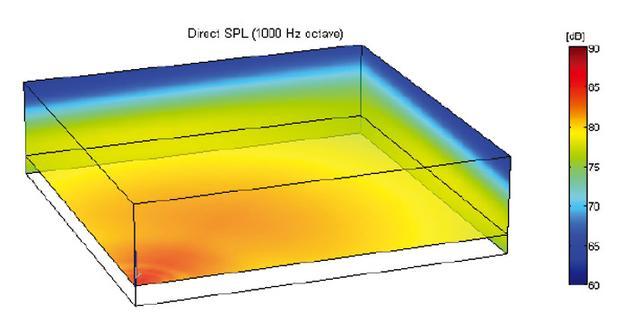 画像: 「Intellivox」を1本手前の角に置いた際の音圧分布