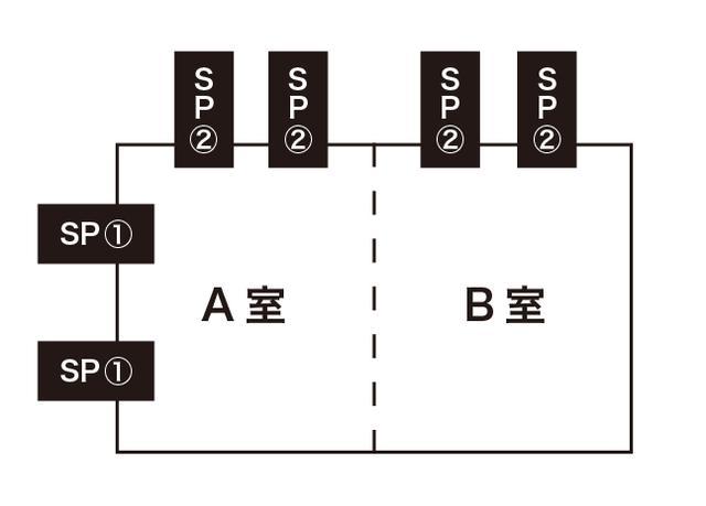 画像: スピーカーは図のように配置されている。A室とB室をつなげて使う場合はSP①の「Ivx-DSX380 HD」を、A室とB室を分割して使う場合はSP②の「Ivx-DSX280 HD」を使用する