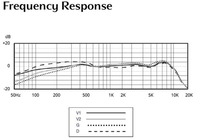 画像: 周波数特性図、4種のボイス・パターンが確認できる