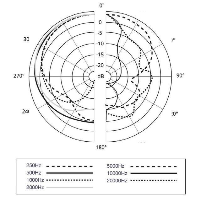 画像: ポーラーパターン図