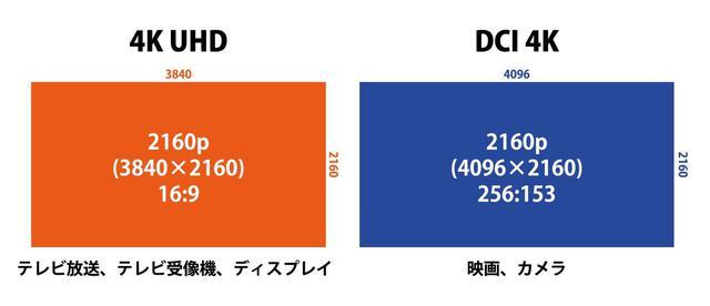 画像: 4Kの画角には4K UHDとDCI 4Kの2種類がある
