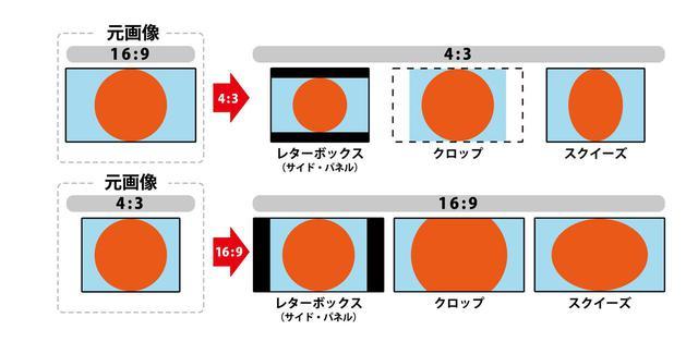 画像: アスペクト比とアスペクト比変換
