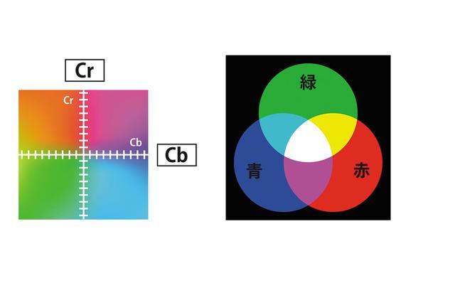 画像: ビデオ機器では、輝度信号(Y)と2つの色差信号(アナログはCb/Cr、デジタルはPb/Pr)で色を表現(イラスト左)。一方、パソコン系の機器では、光の三原色である赤(Red)、緑(Green)、青(Blue)を混合したRGBという方式で色を表現する(イラスト右)
