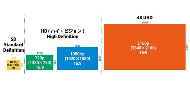 画像: ビデオ機器の4種類の画角