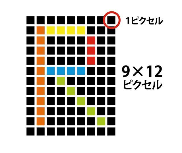 画像: ピクセルとは、画面上に表示する色情報の最小単位のこと