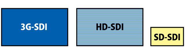画像: 図③:『SDI』には1080p対応の『3G-SDI』、1080i対応の『HD-SDI』、SD画質の『SD-SDI』といった種類がある