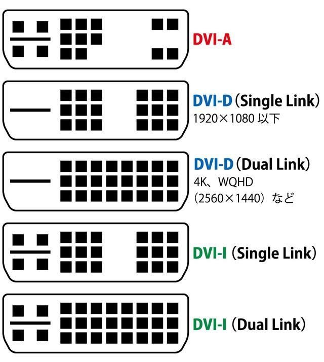 画像: 図②:『DVI』ではピンの数が異なる様々な種類の端子が採用されている