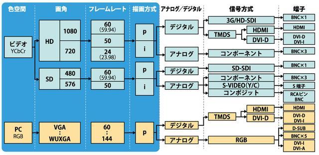 画像: 図①:代表的な映像の信号方式