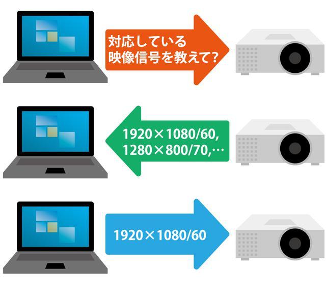 画像: 図⑤:HDMI接続の確立プロセス