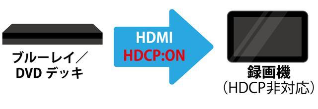 画像: 図④:映像を受信する側の機器も『HDCP』対応でないと映像は表示されない