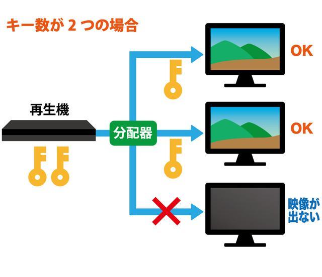 画像: 図⑦:、再生機側の暗号鍵(HDCPキー)の数を上回る台数の表示機に、映像信号を分配することはできない