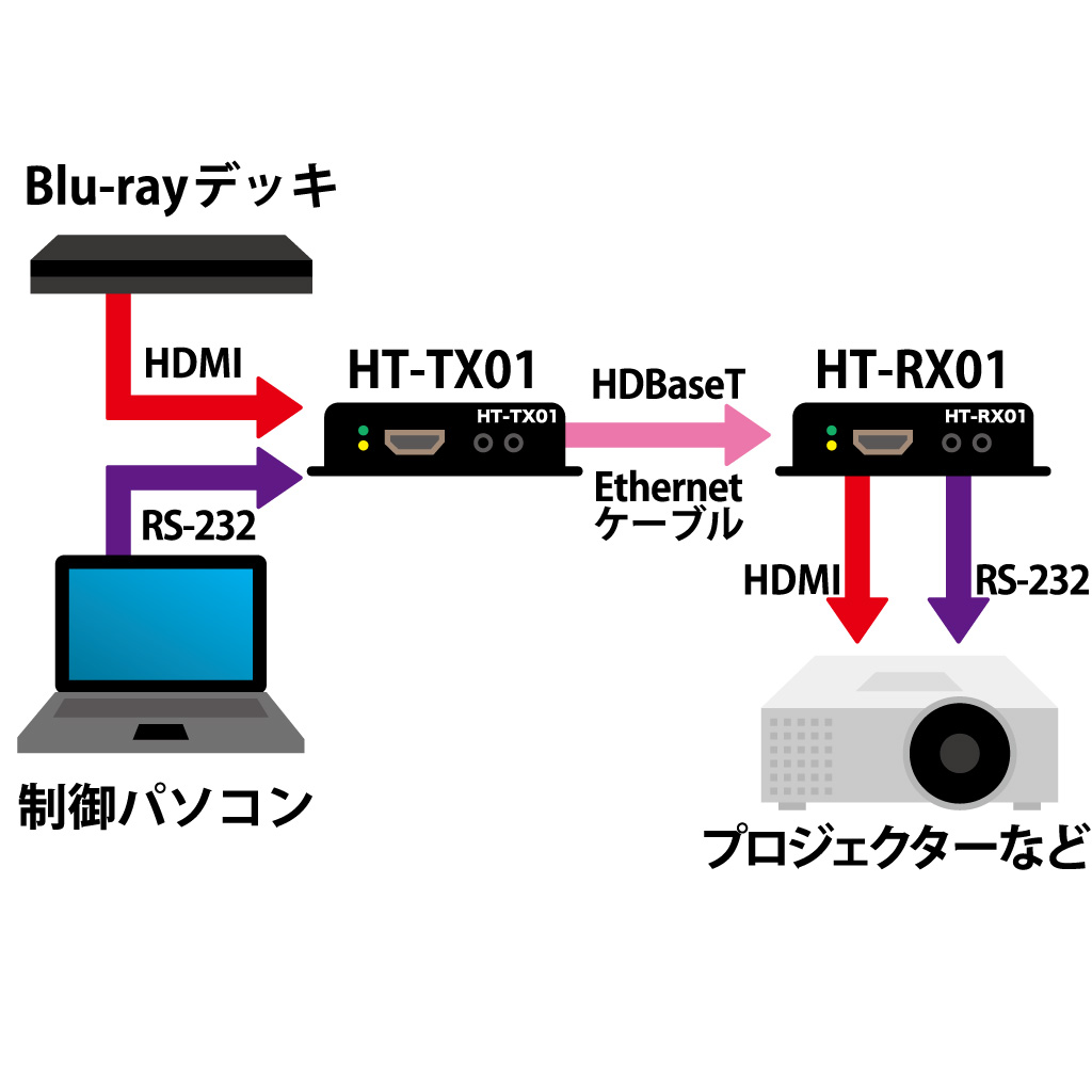 画像: 図⑤:LANケーブルでHDMIを延長できる『HDBaseT』
