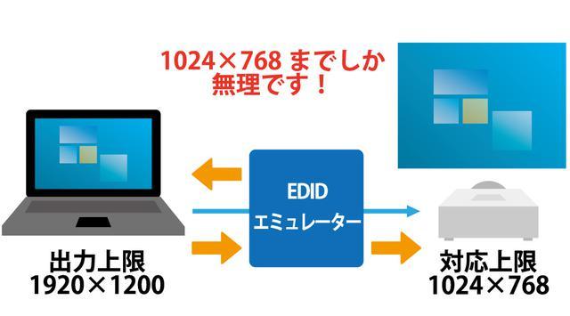 画像: 図④:映像機器の仕様を制限できるEDIDエミュレーター