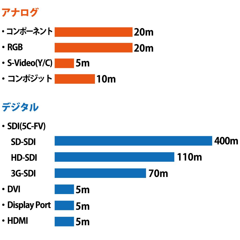 画像: 表①:各信号方式の伝送距離の目安