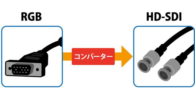 画像: 図③:異なる映像フォーマットを変換できるビデオ・コンバーター