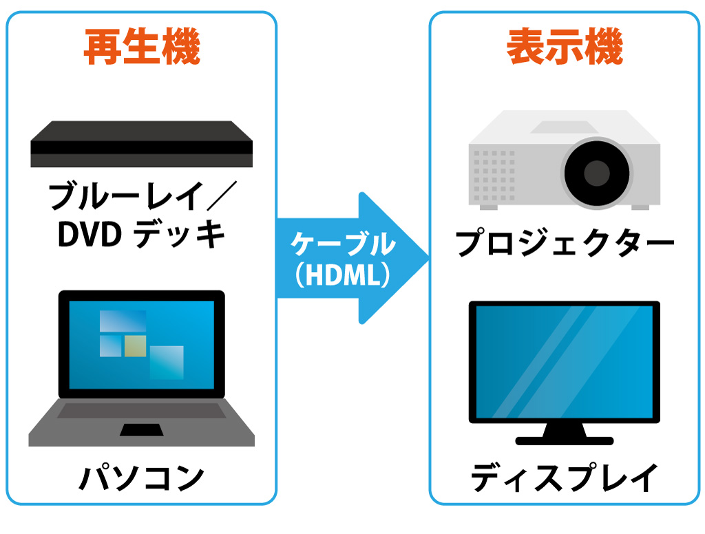 画像: 図①:再生機と表示機を接続しただけのシンプルな映像システム