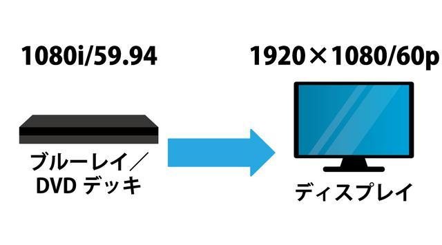 画像: 図②:再生機と表示機のフォーマットが合っていない