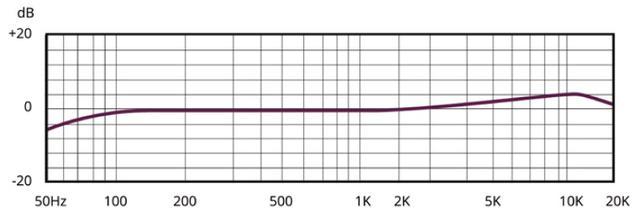 画像: 周波数特性