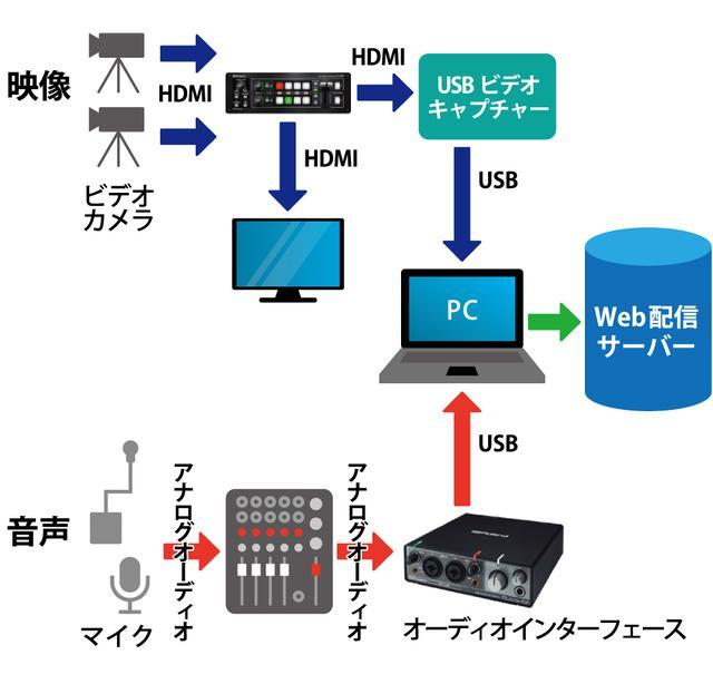 画像: 図⑧:ビデオ・スイッチャーを使用することで、映像演出に対応した配信システム