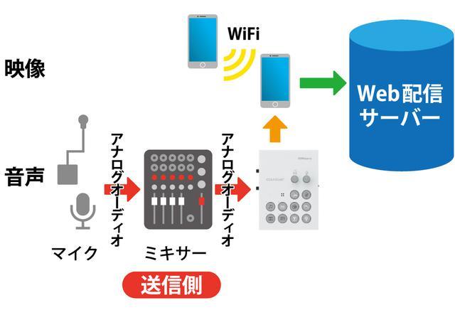 画像: 図⑥:多チャンネルの音声を配信する場合は、前段にミキサーを組み合わせる