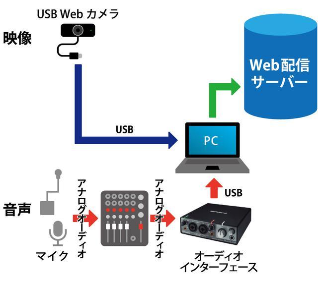 画像: 図⑦:パソコンとオーディオ・インターフェースを使った配信システム