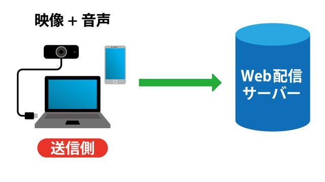 画像: 図④:最もシンプルなライブ配信システム