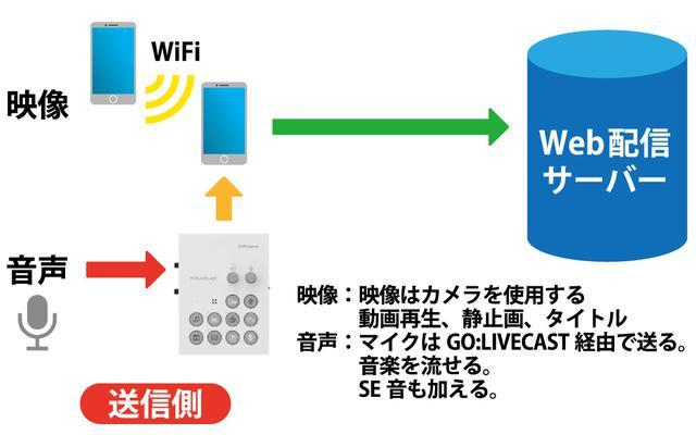 画像: 図⑤:GO:LIVECASTを使用し、音質を向上させたライブ配信システム