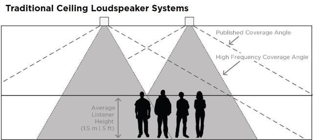 画像1: 音声システムを部屋に統合 Bose ES1 Ceiling Audio Solution