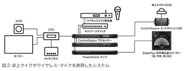 画像4: 音声システムを部屋に統合 Bose ES1 Ceiling Audio Solution