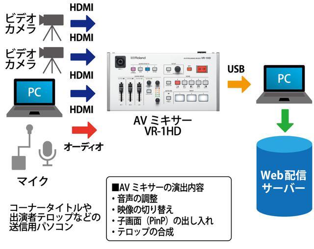 画像: 図⑩:音声と映像を集中的に扱うことができ、そのままライブ配信まで行えるAVミキサー