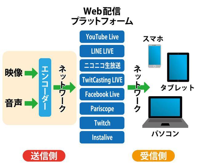 画像: 図③:ライブ配信を行うには、左側のネットワークに載せるまでの部分を用意する必要がある