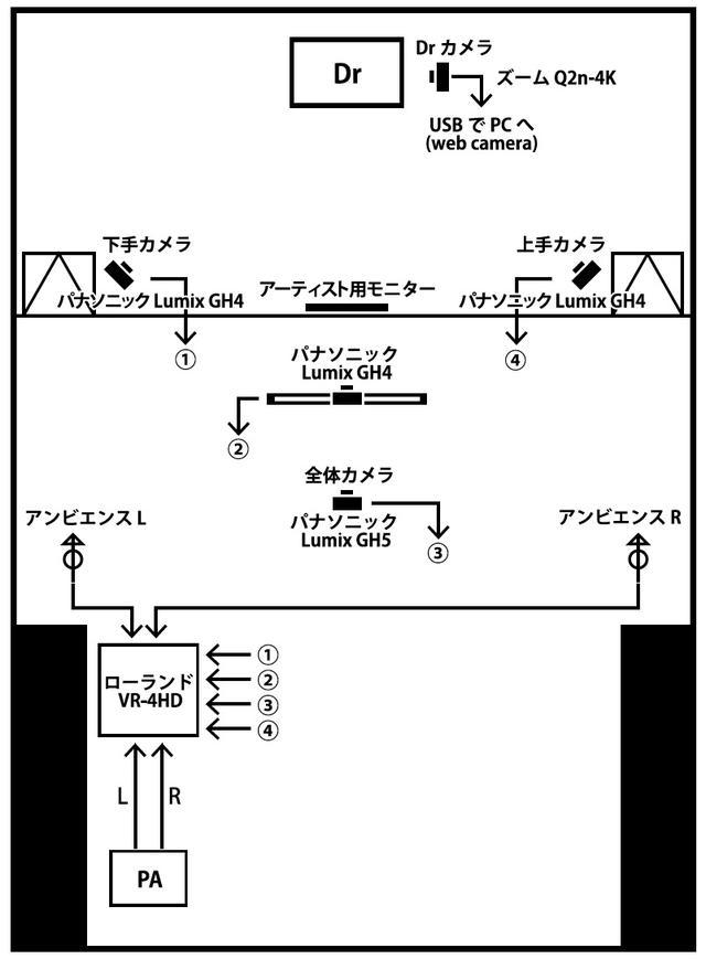 画像: 吉祥寺SHUFFLEのライブ配信の回線図